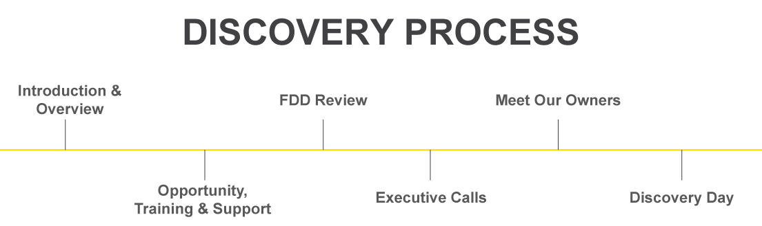 Discovery-Process